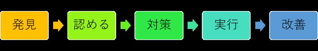 発見→認める→対策→実行→改善